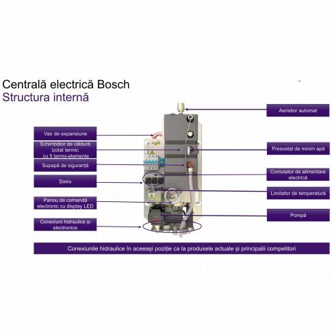 Centrala termica electrica Bosch Tronic Heat 3500 - 6, 6 kW