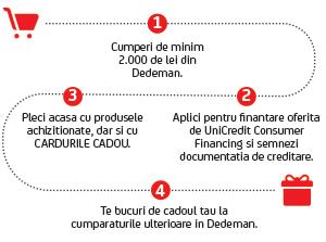 finantare de la UniCredit Consumer Financing